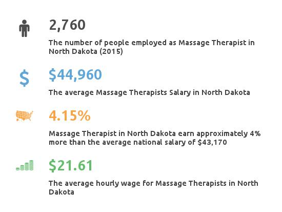 Key Figures For Message Therapist in North Dakota