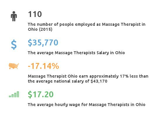 Key Figures For Message Therapist in Ohio