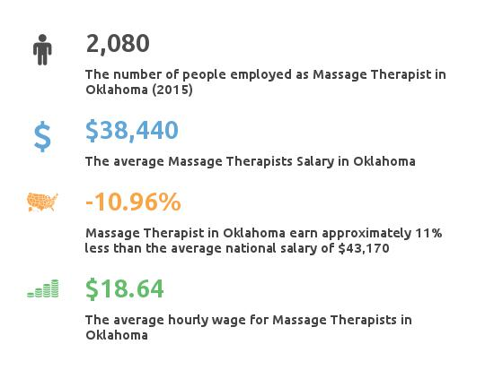 Key Figures For Message Therapist in Oklahoma
