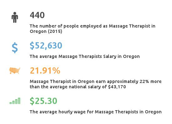 Key Figures For Message Therapist in Oregon