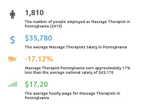 Key Figures For Message Therapist in Pennsylvania