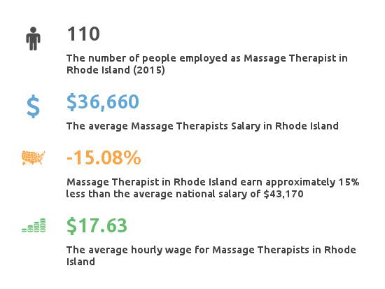 Key Figures For Message Therapist in Rhode Island