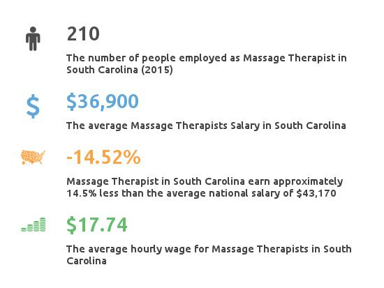 Key Figures For Message Therapist in South Carolina