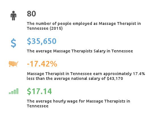 Key Figures For Message Therapist in Tennessee