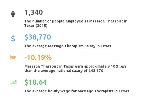 Key Figures For Message Therapist in Texas