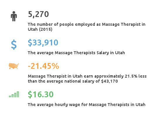 Key Figures For Message Therapist Salary in Utah