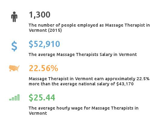 Key Figures For Message Therapist in Vermont