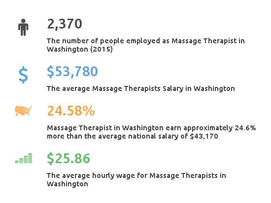 Key Figures For Message Therapist in Washington