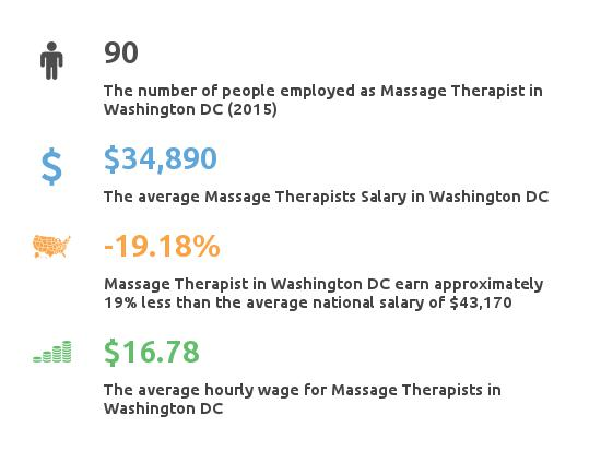 Key Figures For Message Therapist in Washington DC