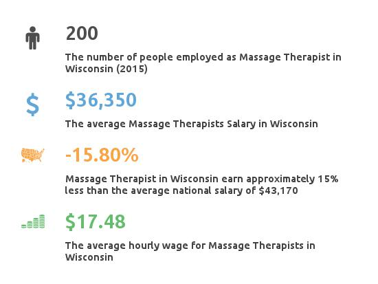 Key Figures For Message Therapist in Wisconsin
