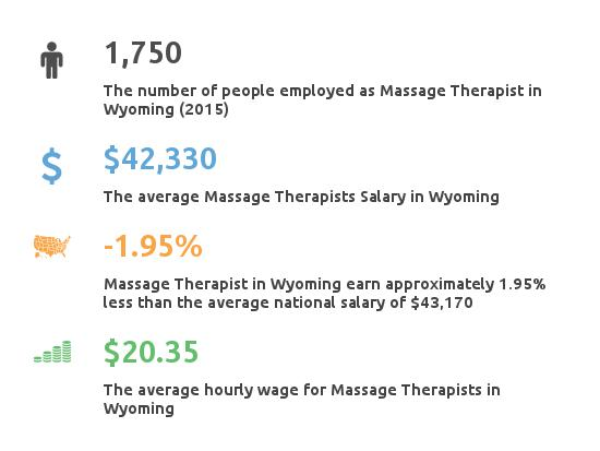 Key Figures For Message Therapist in Wyoming