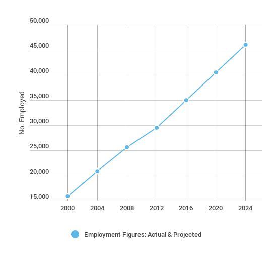 OTA_Employment_Figures