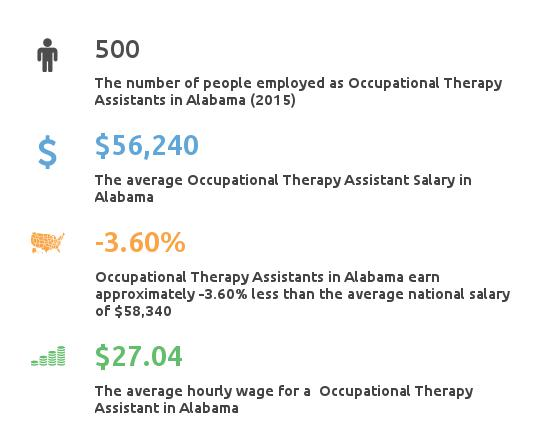 Occupational Therapist Assistant Salary Alabama