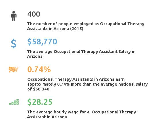 Key Figures For Occupational Therapy Assistant in Arizona