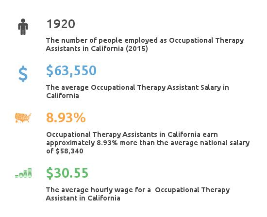 Key Figures For Occupational Therapy Assistant in California