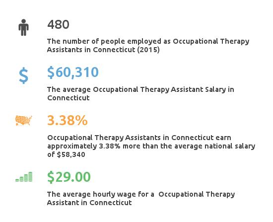 Key Figures For Occupational Therapy Assistant in Connecticut