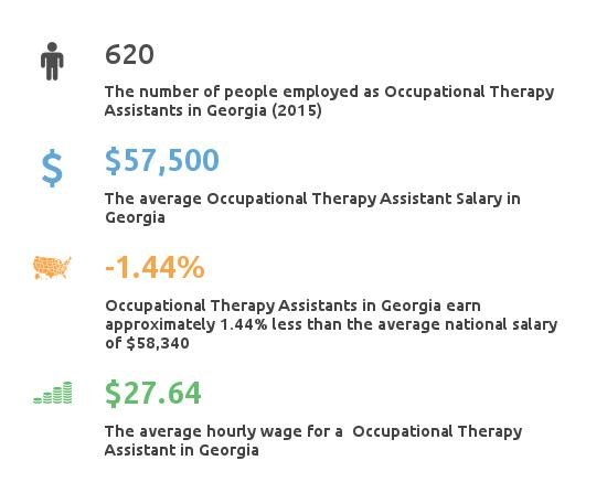 Key Figures For Occupational Therapy Assistant in Georgia