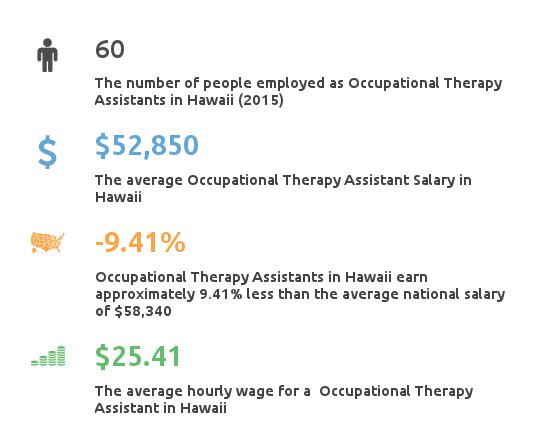 Key Figures For Occupational Therapy Assistant in Hawaii