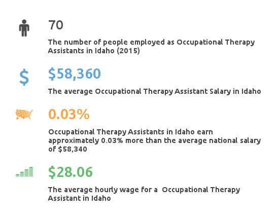 Key Figures For Occupational Therapy Assistant in Idaho