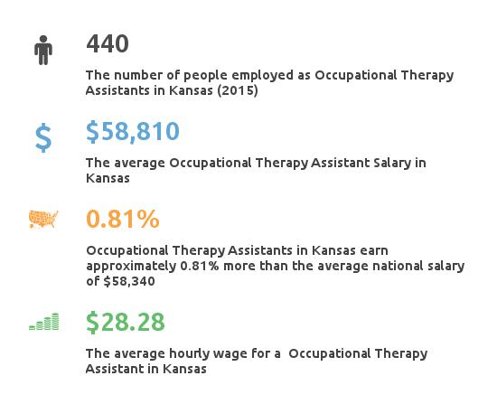 Key Figures For Occupational Therapy Assistant in Kansas