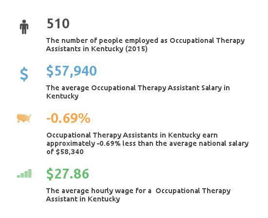 Key Figures For Occupational Therapy Assistant in Kentucky
