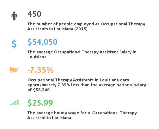 Key Figures For Occupational Therapy Assistant in Louisiana