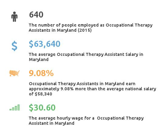 Key Figures For Occupational Therapy Assistant in Maryland