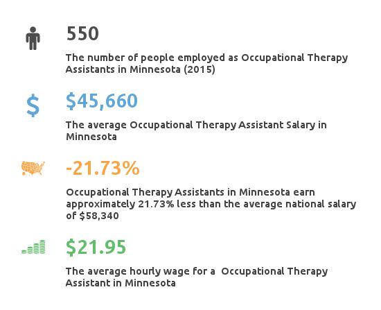 Key Figures For Occupational Therapy Assistant in Minnesota