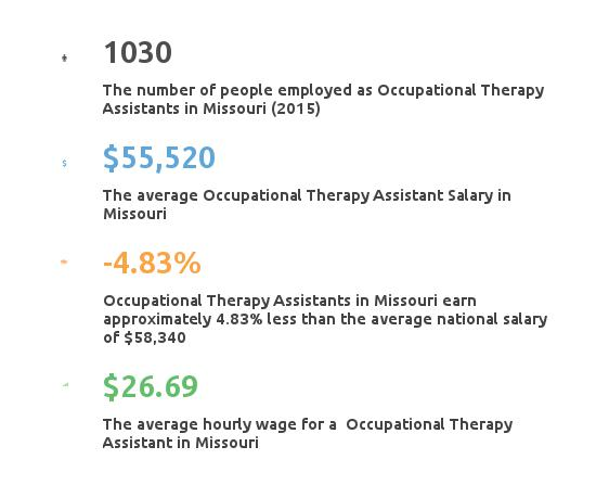Key Figures For Occupational Therapy Assistant in Missouri
