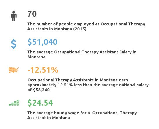 Key Figures For Occupational Therapy Assistant in Montana