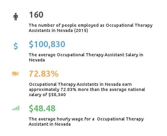 Nevada Occupational Therapy Assistant Salary Data
