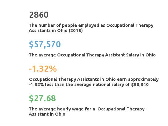 Key Figures For Occupational Therapy Assistant in Ohio