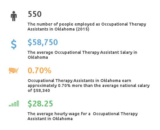 Key Figures For Occupational Therapy Assistant in Oklahoma