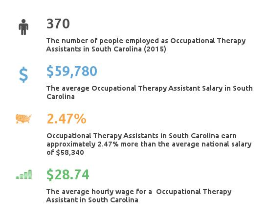 Key Figures For Occupational Therapy Assistant in South Carolina
