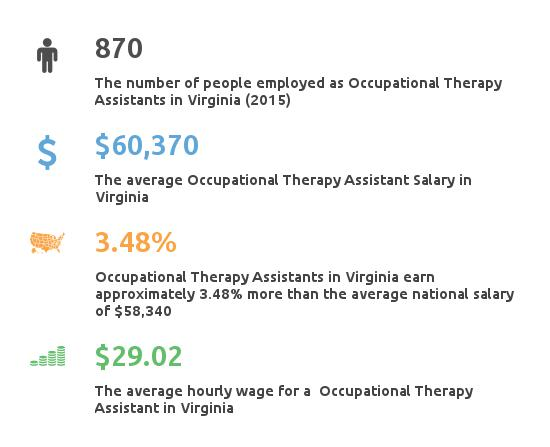 Key Figures For Occupational Therapy Assistant in Virginia