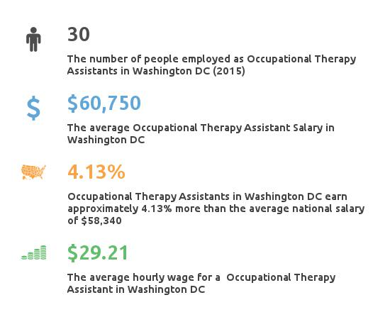 Key Figures For Occupational Therapy Assistant in Washington DC