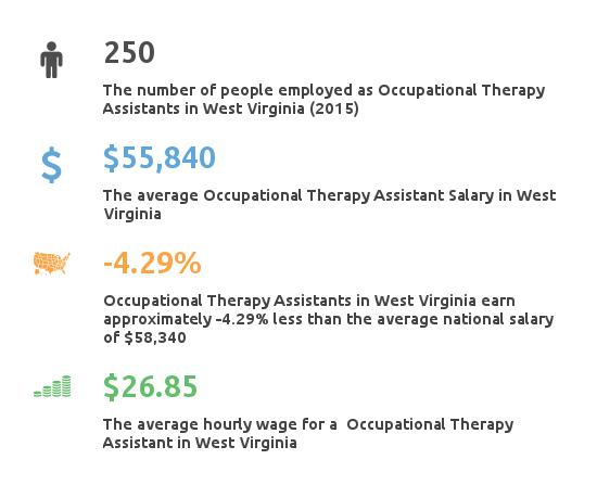 Key Figures For Occupational Therapy Assistant in West Virginia