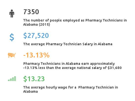 Key Figures For Pharmacy Technician in Alabama
