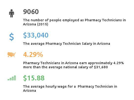 Key Figures For Pharmacy Technician in Arizona