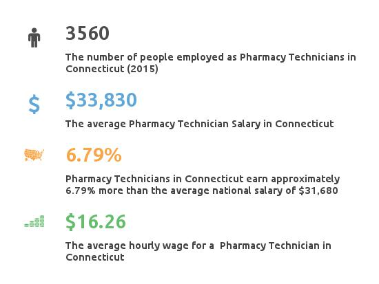 Key Figures For Pharmacy Technician in Connecticut