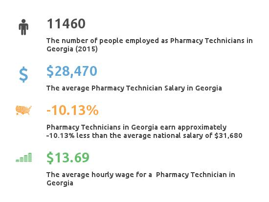 Key Figures For Pharmacy Technician in Georgia