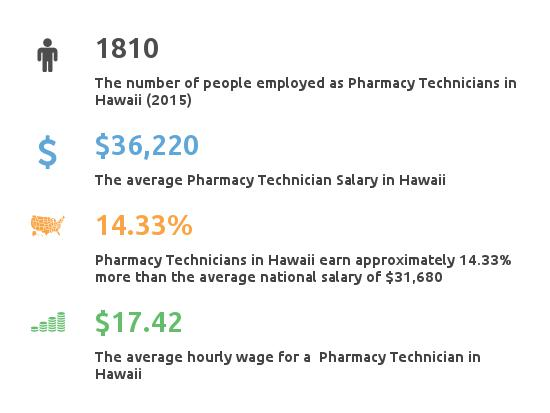 Key Figures For Pharmacy Technician in Hawaii
