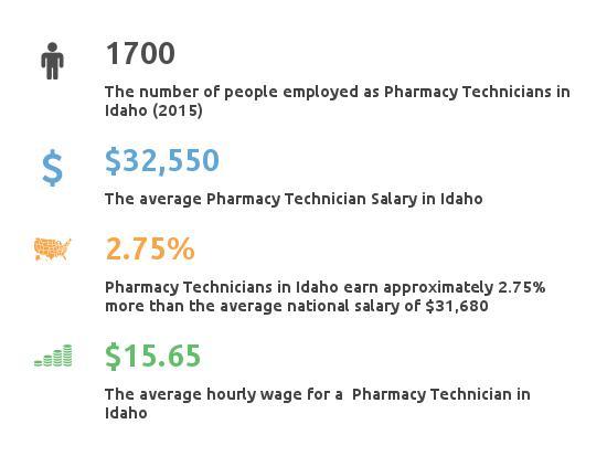 Key Figures For Pharmacy Technician in Idaho