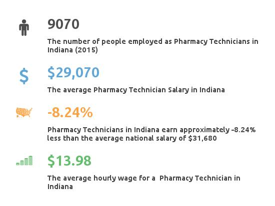 Key Figures For Pharmacy Technician in Indiana
