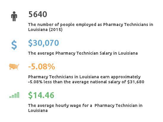 Key Figures For Pharmacy Technician in Louisiana