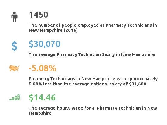 Key Figures For Pharmacy Technician in New Hampshire