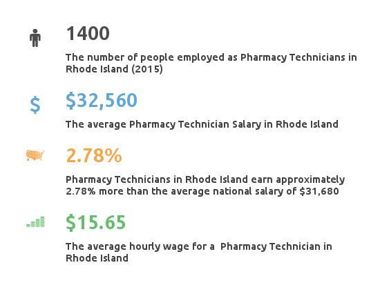 Key Figures For Pharmacy Technician in Rhode Island