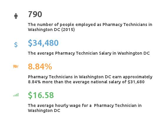 Key Figures For Pharmacy Technician in Washington DC