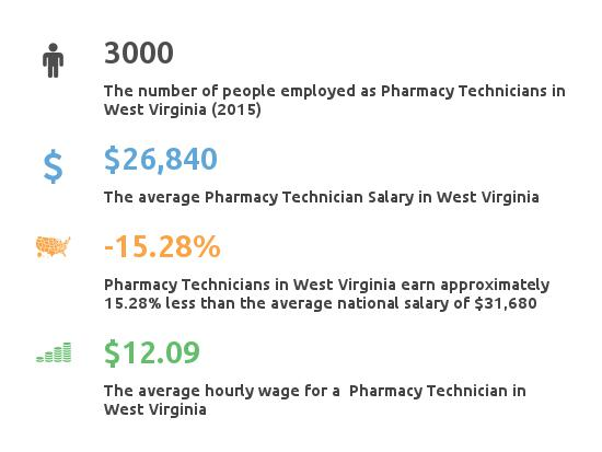 Key Figures For Pharmacy Technician in West Virginia