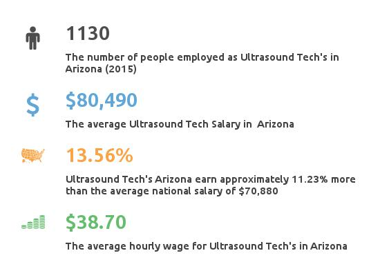 Key Figures For Ultrasound Tech in Arizona